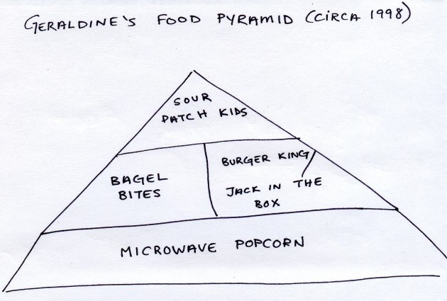 GFoodPyramid1998